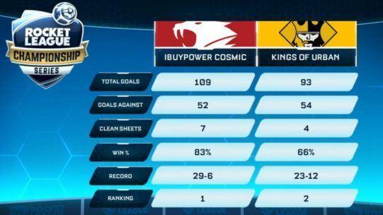 статистика финала RLCS 1 NA