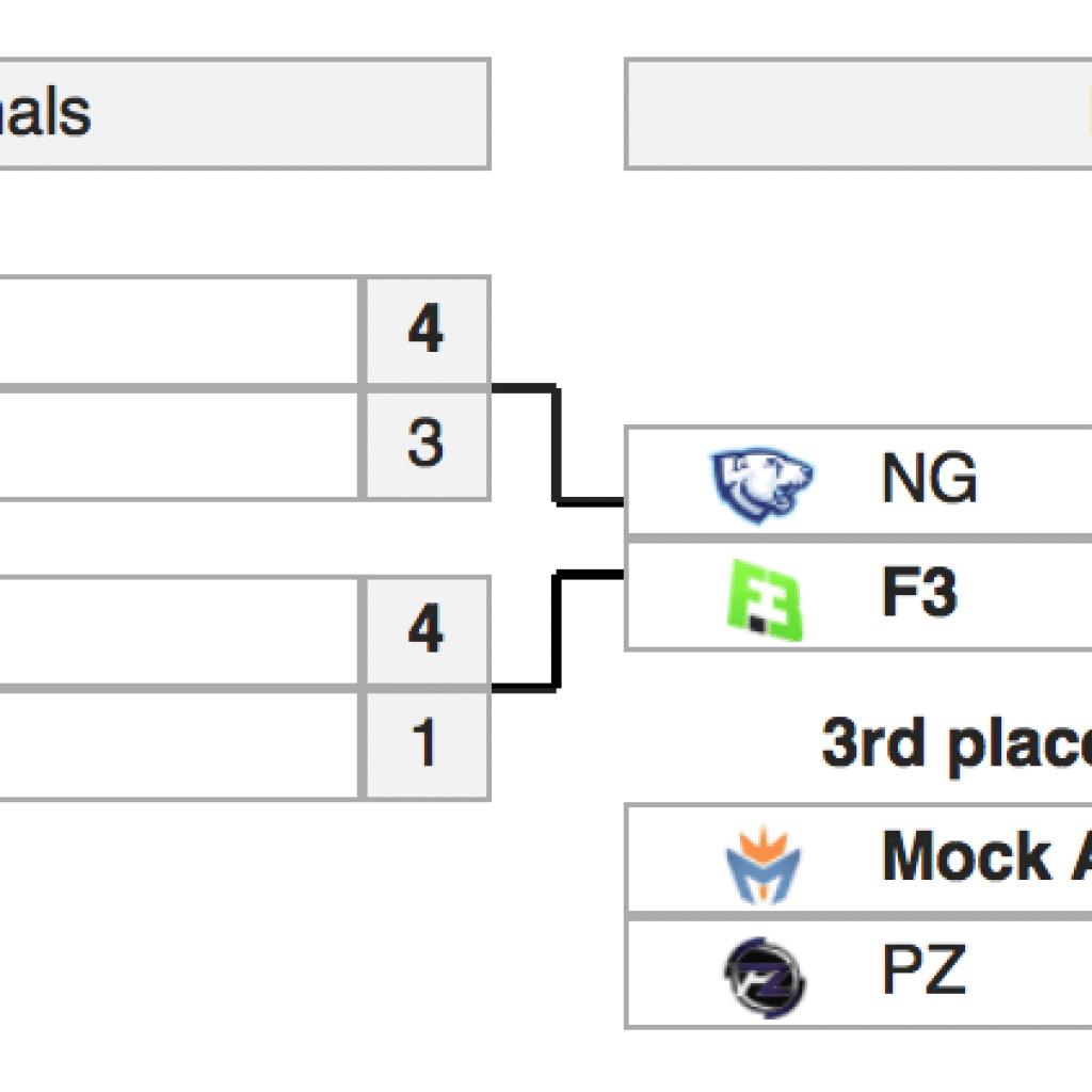 результаты регионального финала NA RLCS 2