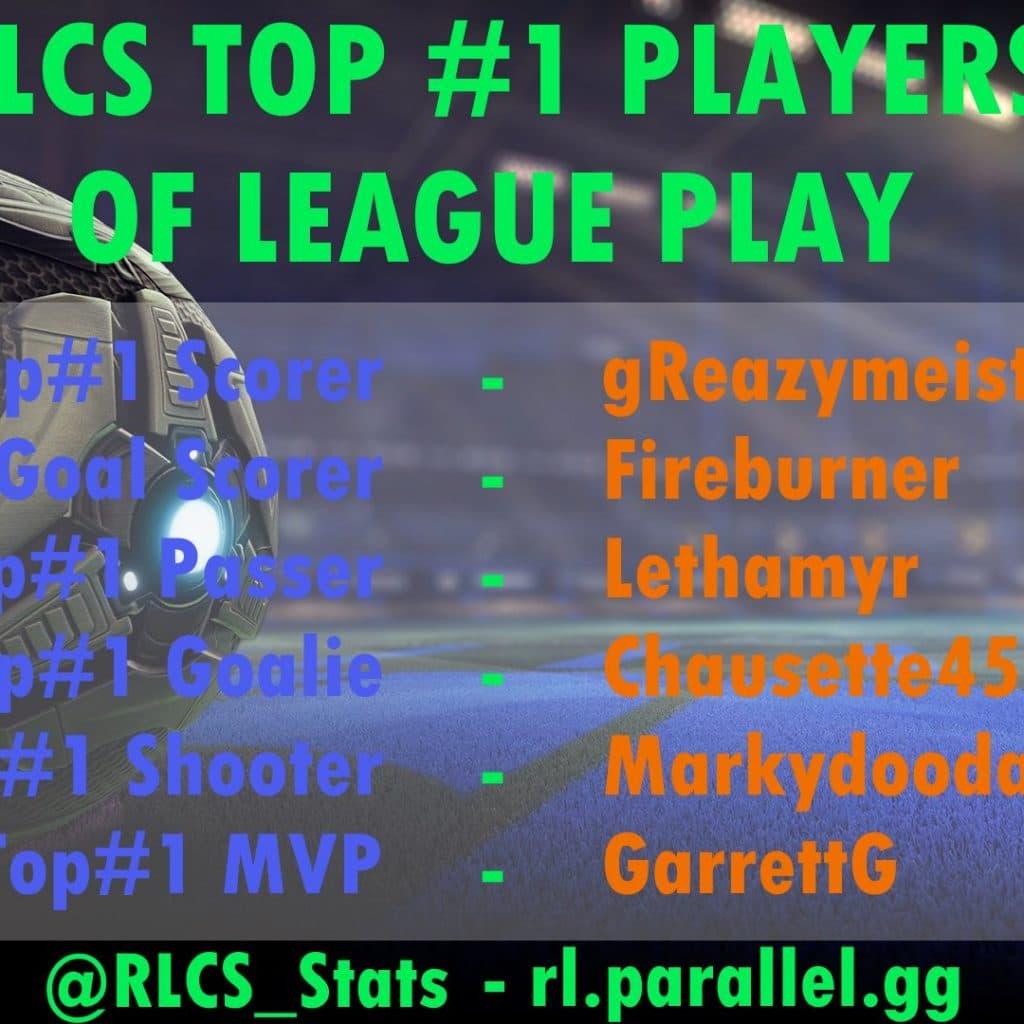 лучшие игроки RLCS 2