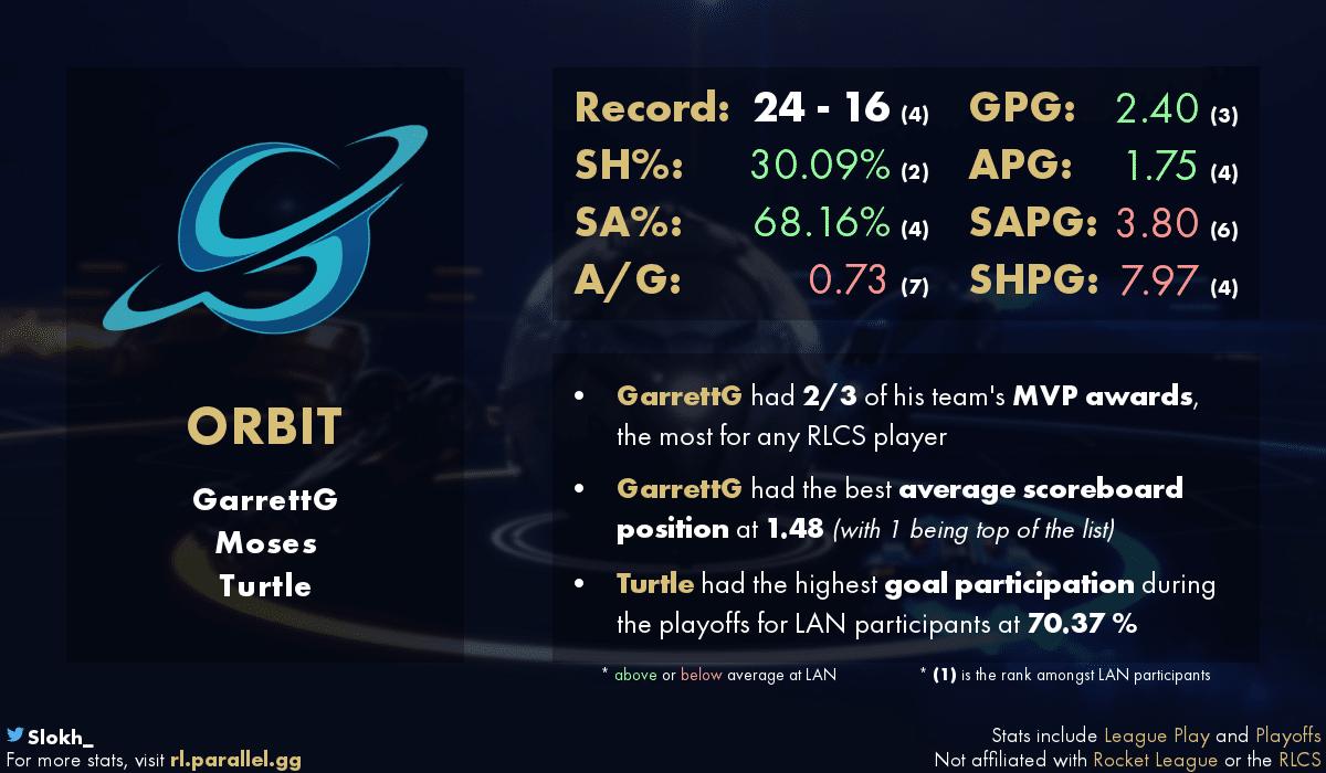 статистика Orbit