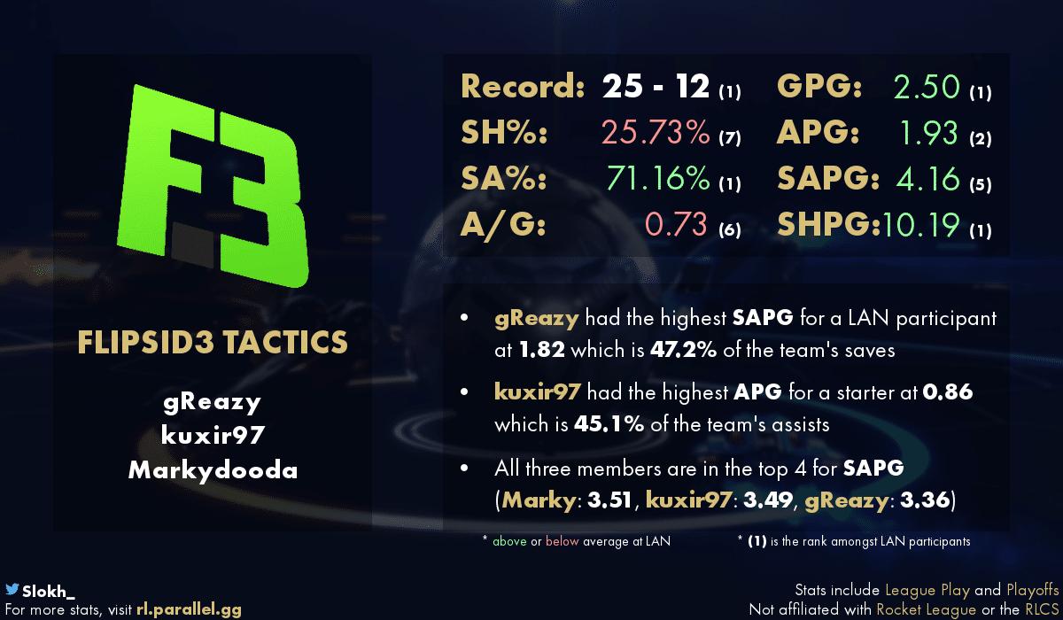 статистика Flipside Tactics