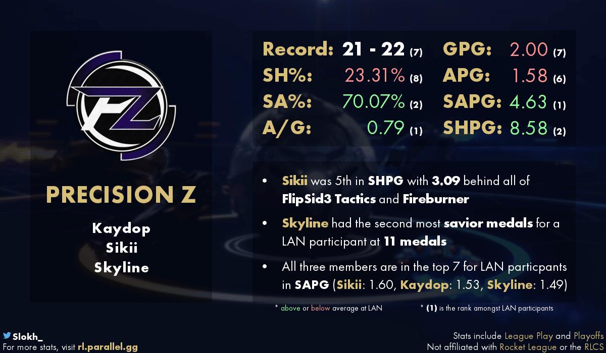 статистика Precision Z