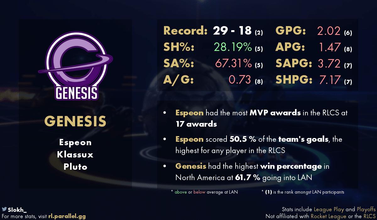 статистика Genesis