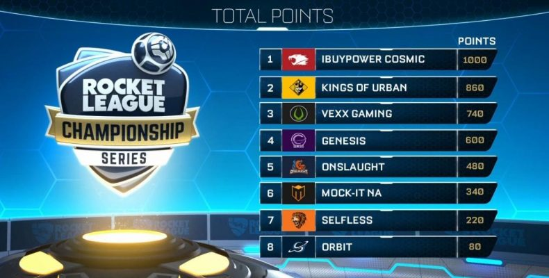 Финальные игры Rocket League Championship Series в NA