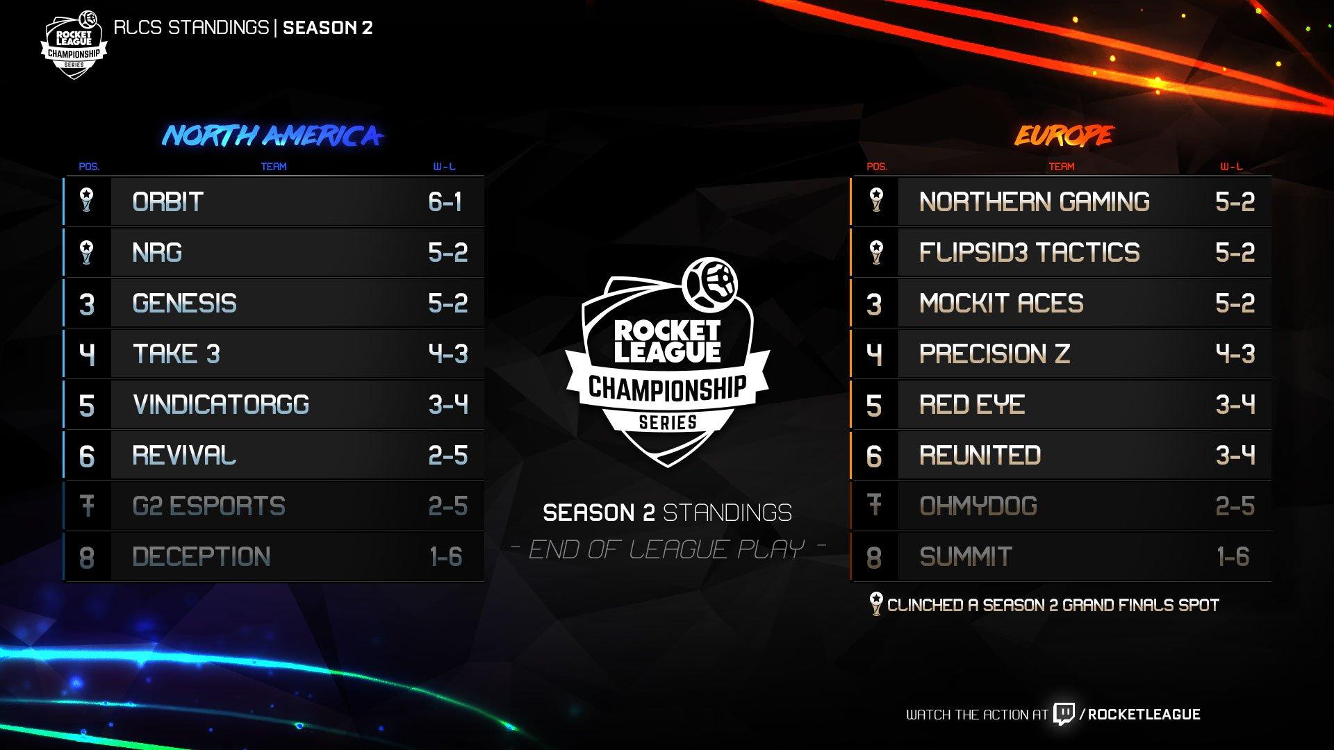 RLCS 2 сезон. Плей-офф NA 1 неделя